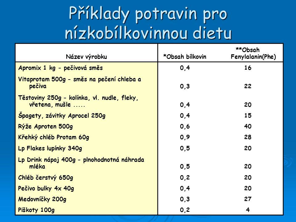 Příklady potravin pro nízkobílkovinnou dietu