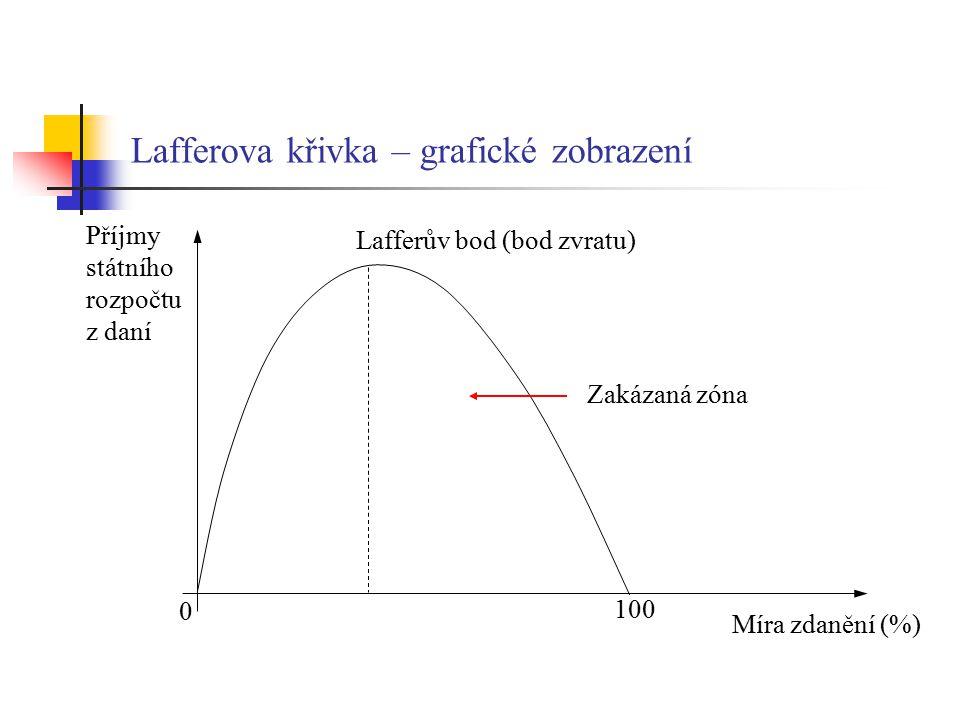 Lafferova křivka – grafické zobrazení