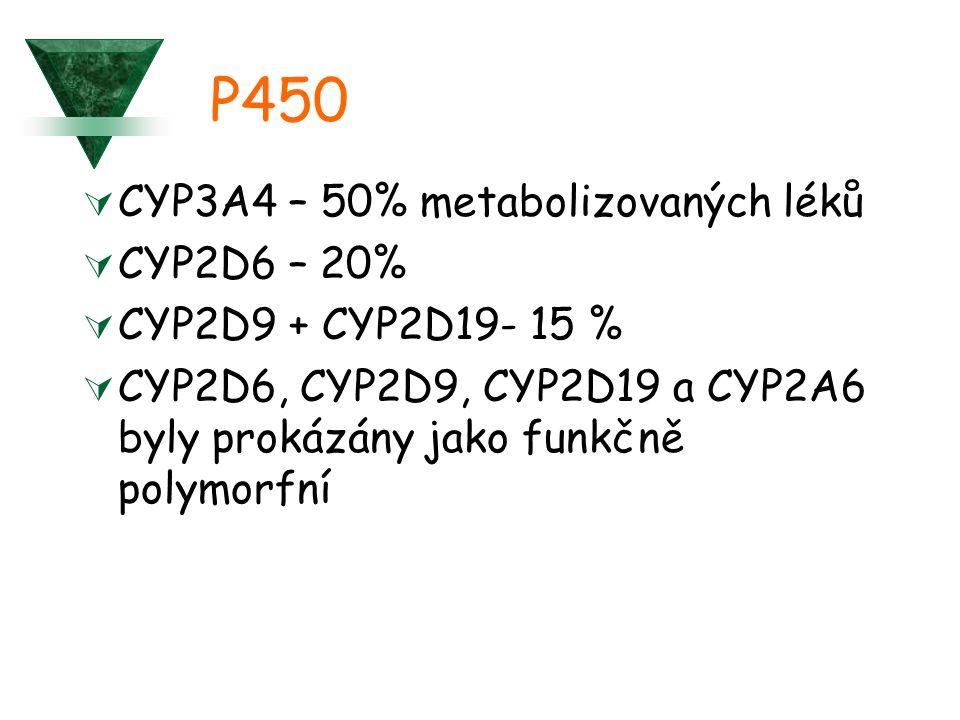 P450 CYP3A4 – 50% metabolizovaných léků CYP2D6 – 20%