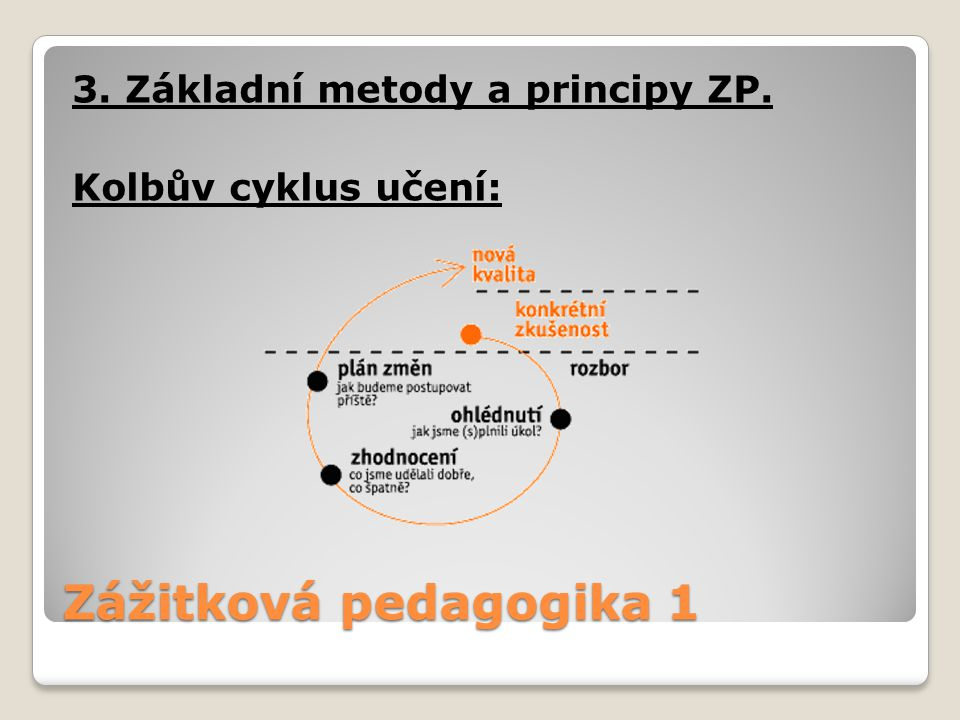3. Základní metody a principy ZP. Kolbův cyklus učení: