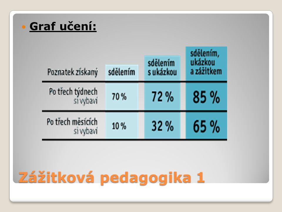 Graf učení: Zážitková pedagogika 1