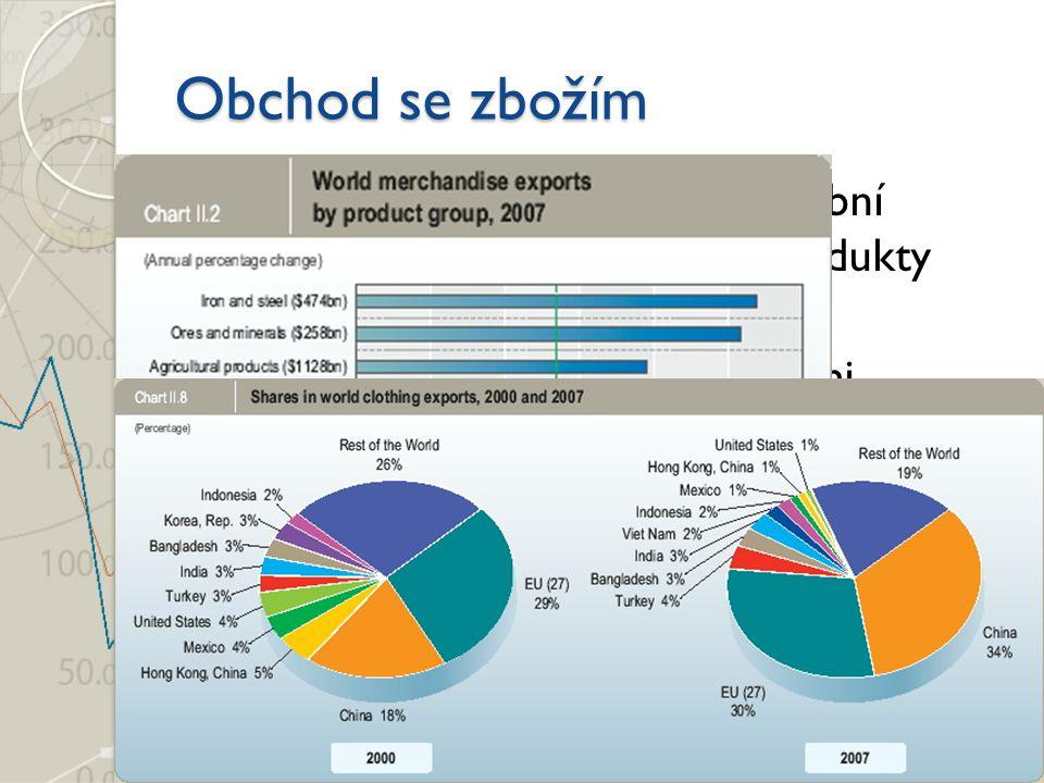 Obchod se zbožím Průmyslové výrobky (72%), těžební produkty (17%), zemědělské produkty (9%)