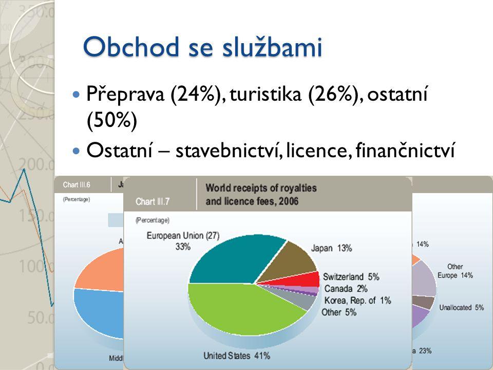 Obchod se službami Přeprava (24%), turistika (26%), ostatní (50%)