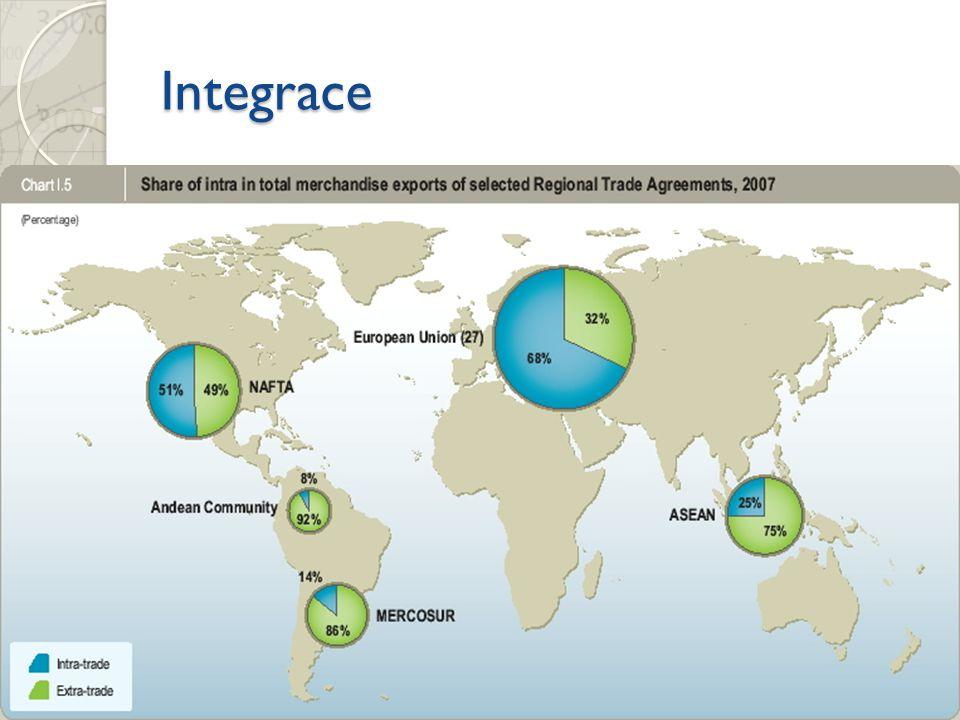 Integrace Odstranění bariér vzájemného obchodu