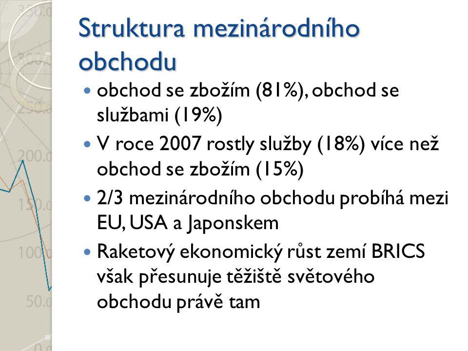 Struktura mezinárodního obchodu