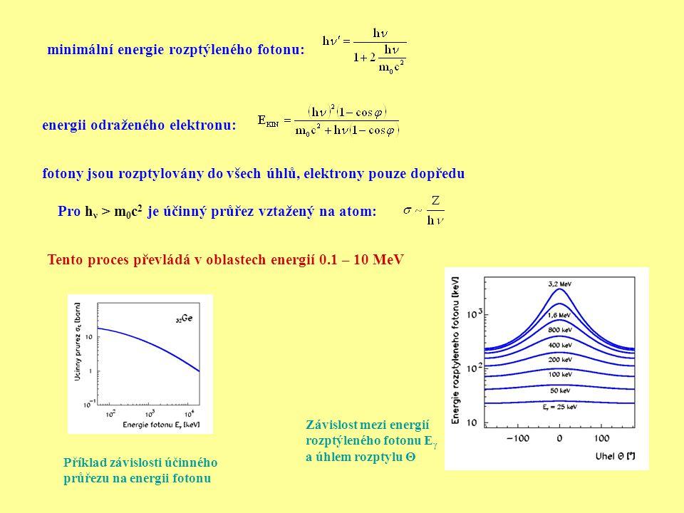 minimální energie rozptýleného fotonu: