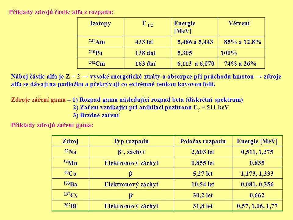 Příklady zdrojů částic alfa z rozpadu: Příklady zdrojů záření gama: