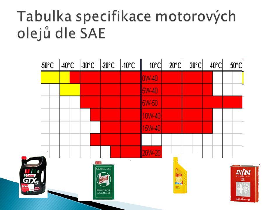 Tabulka specifikace motorových olejů dle SAE