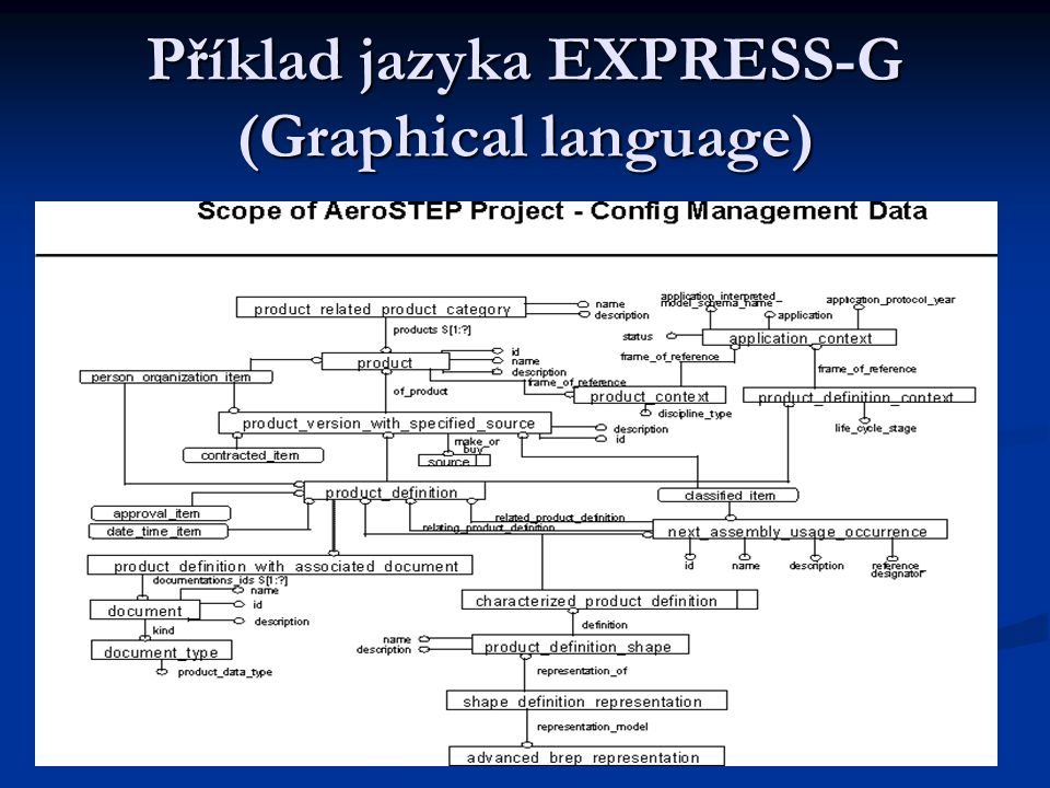 Příklad jazyka EXPRESS-G (Graphical language)