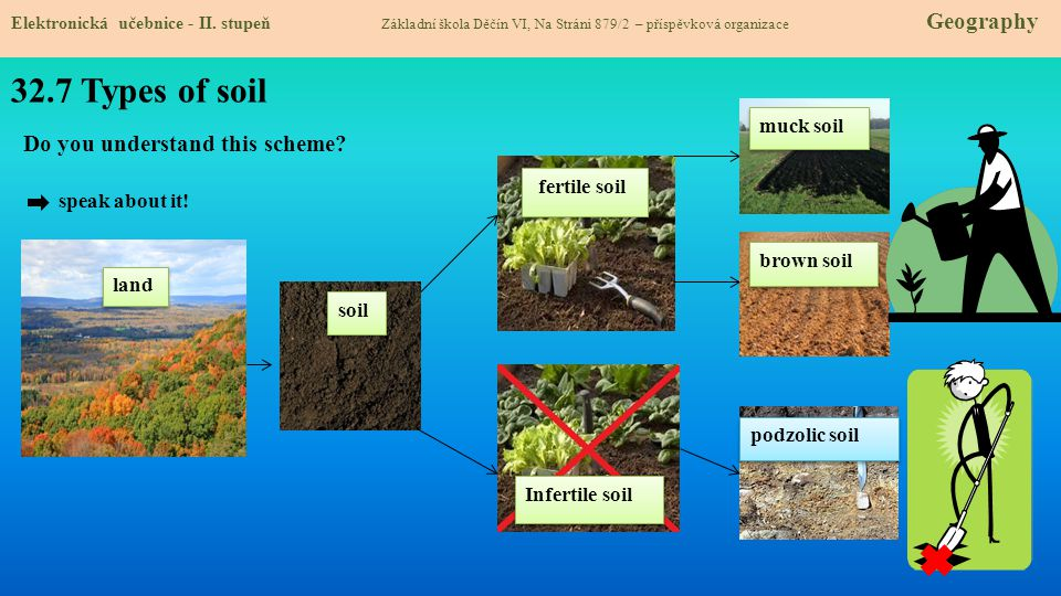 32.7 Types of soil Do you understand this scheme speak about it!