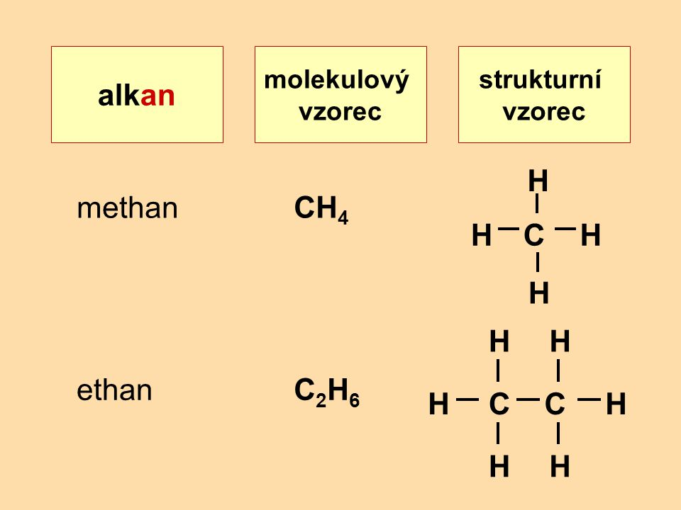 alkan C H methan CH4 ethan C2H6 C H molekulový vzorec strukturní