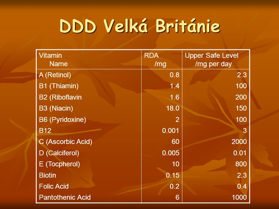 DDD Velká Británie Vitamin Name RDA /mg Upper Safe Level /mg per day