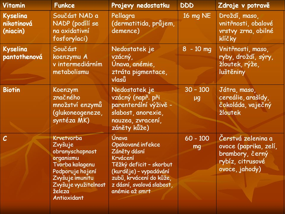 Kyselina nikotinová (niacin)