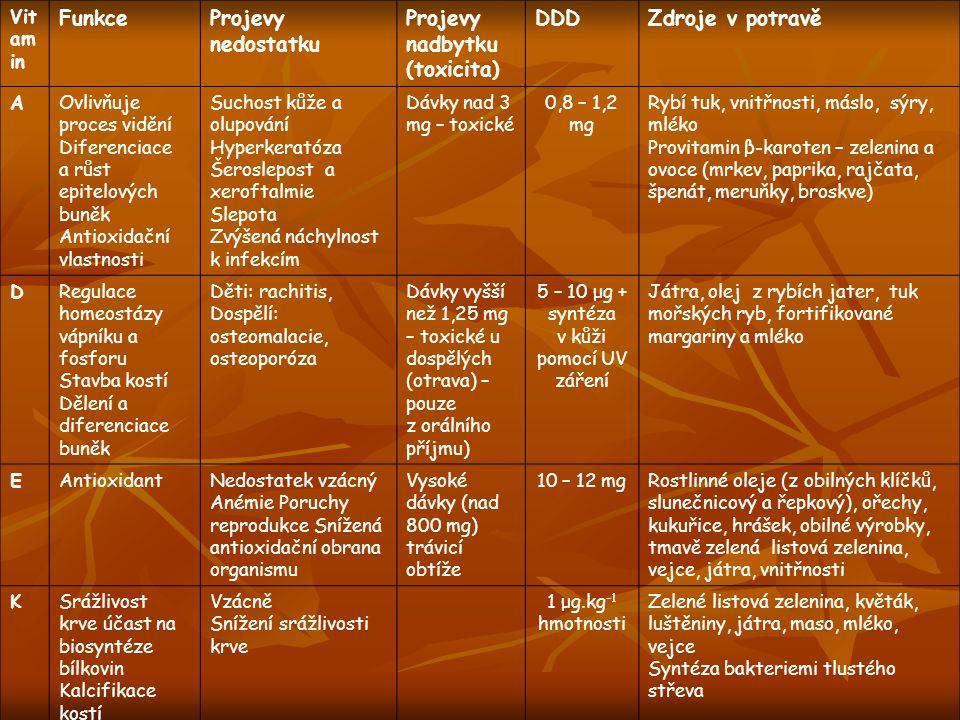 5 – 10 μg + syntéza v kůži pomocí UV záření