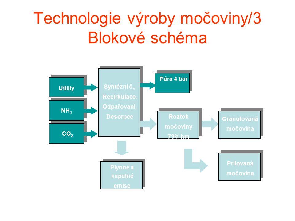 Technologie výroby močoviny/3 Blokové schéma