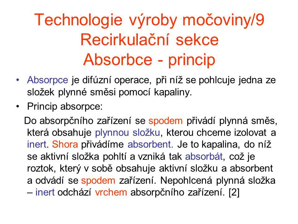 Technologie výroby močoviny/9 Recirkulační sekce Absorbce - princip