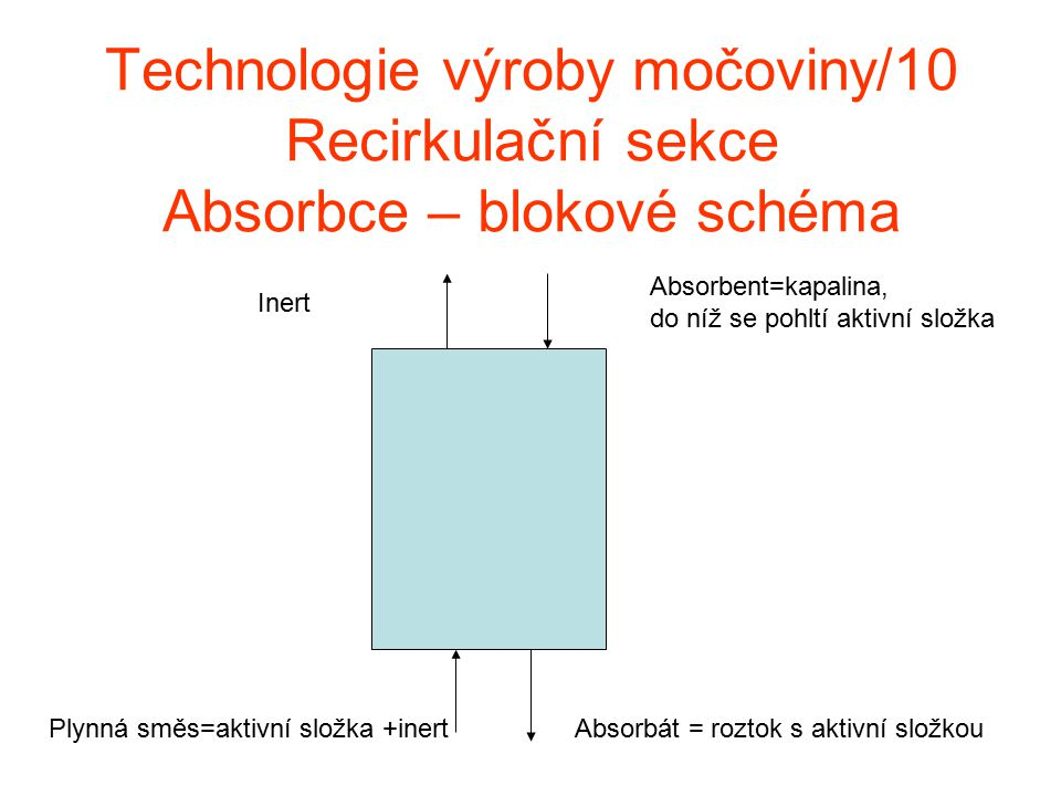 Technologie výroby močoviny/10 Recirkulační sekce Absorbce – blokové schéma
