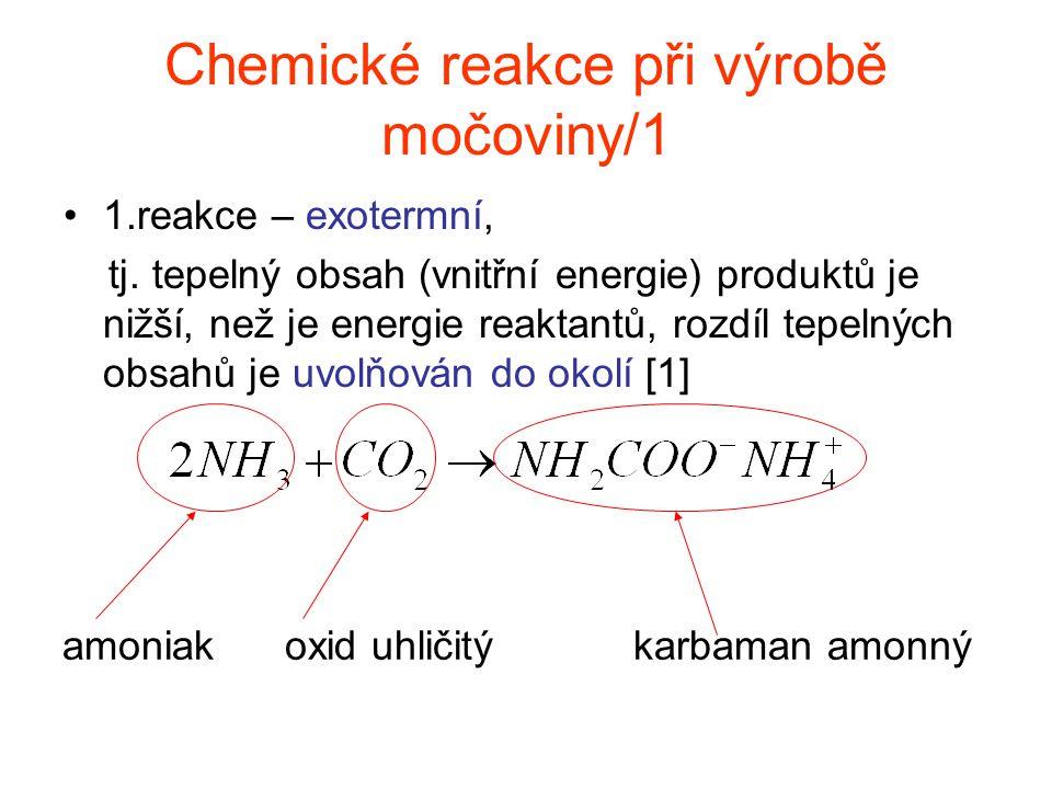 Chemické reakce při výrobě močoviny/1