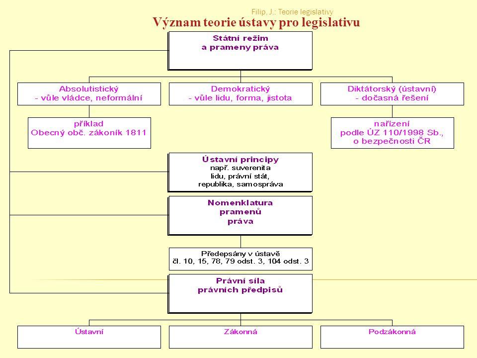 Význam teorie ústavy pro legislativu