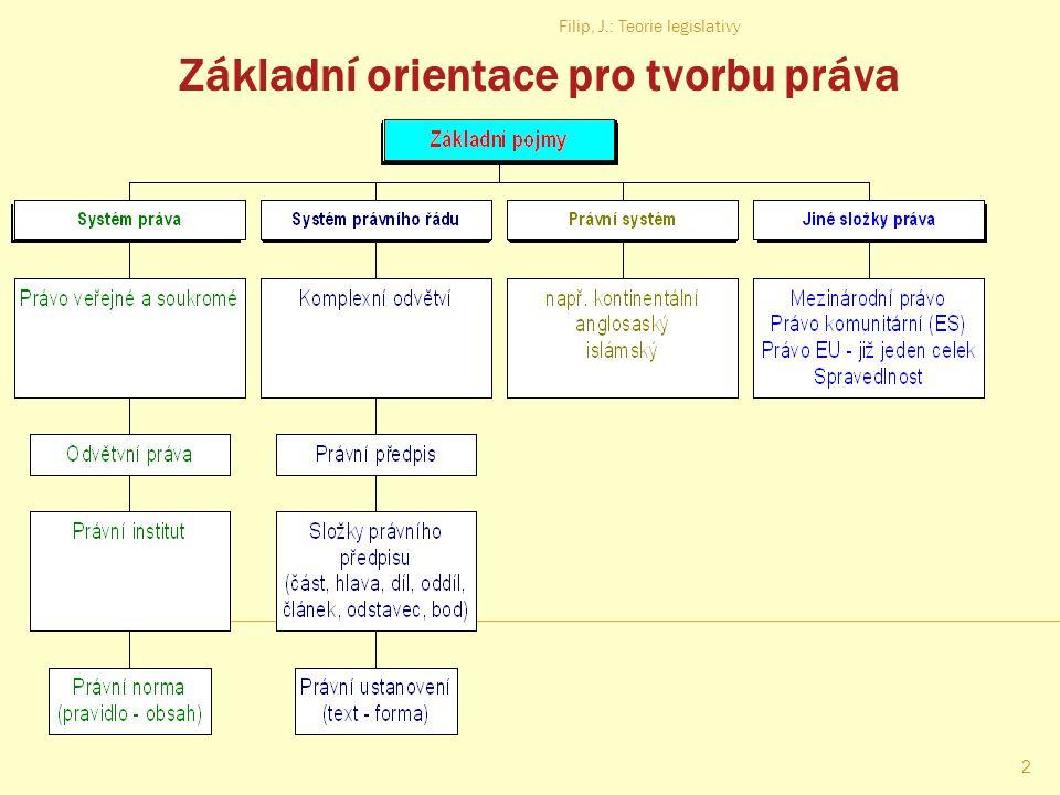 Základní orientace pro tvorbu práva