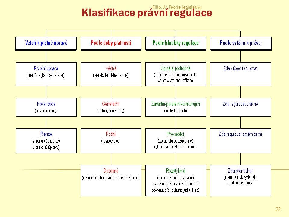 Klasifikace právní regulace