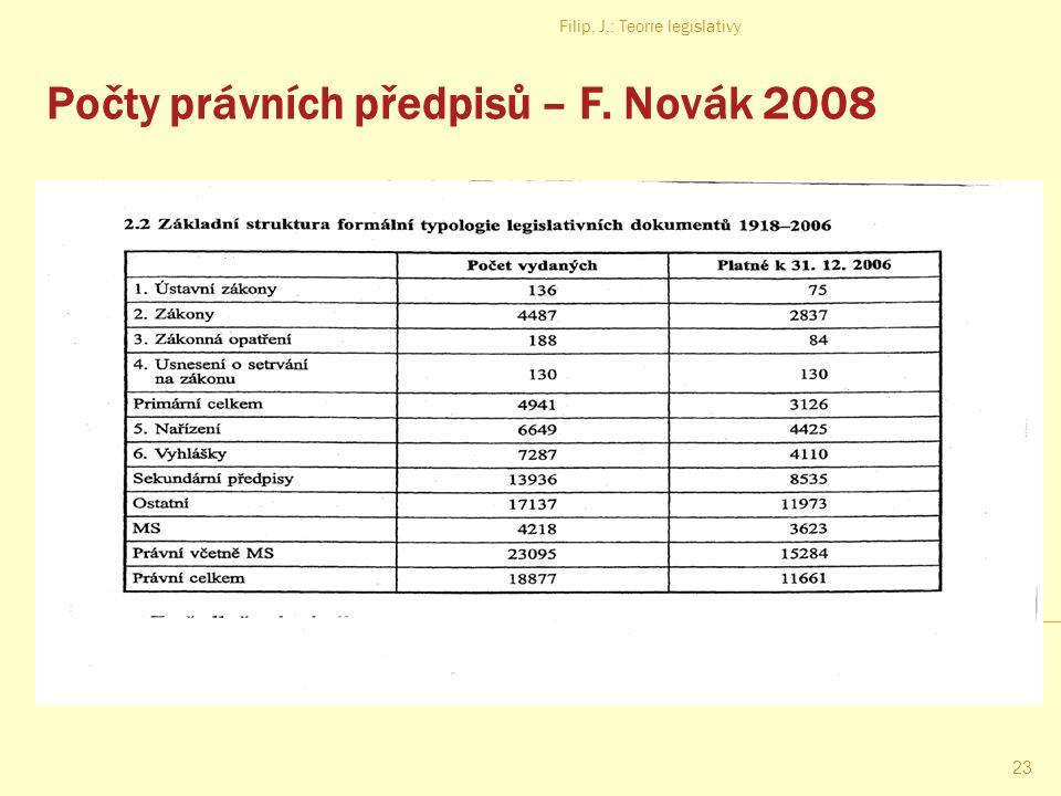Počty právních předpisů – F. Novák 2008