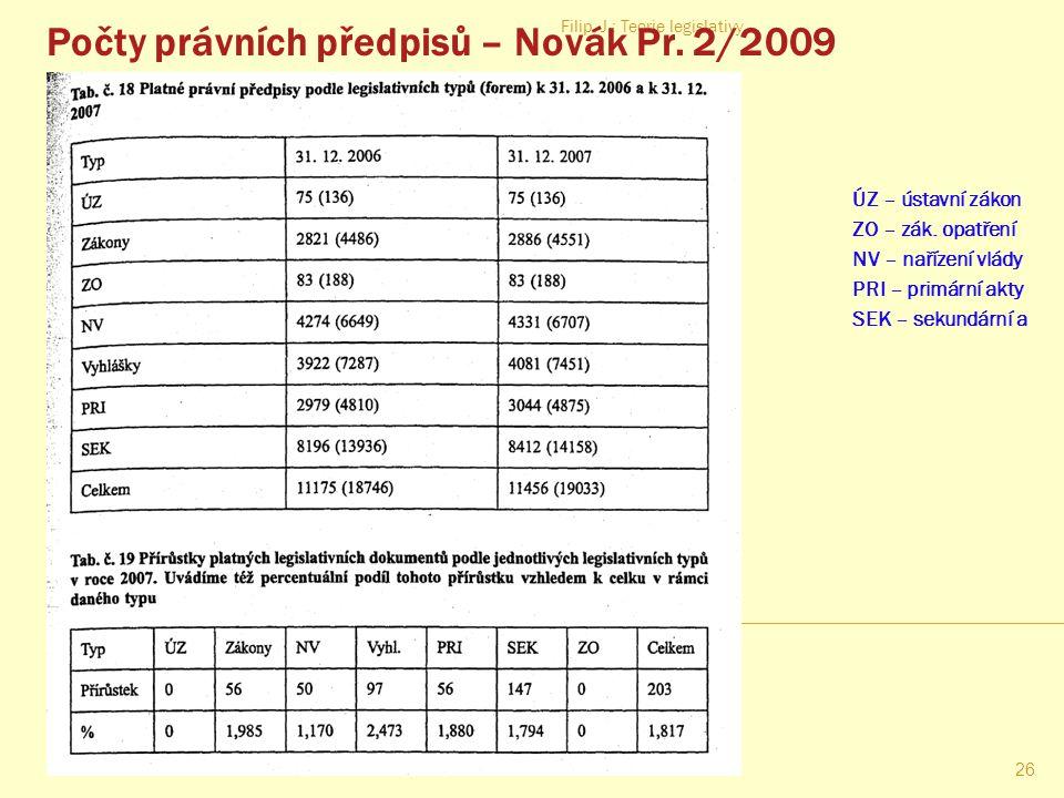 Počty právních předpisů – Novák Pr. 2/2009