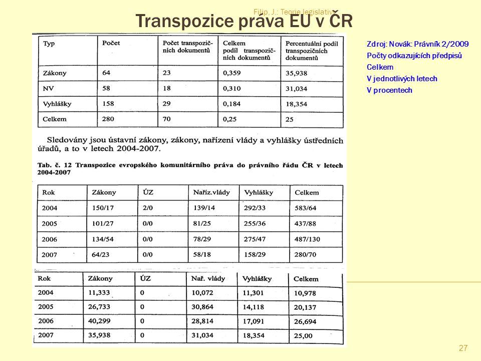 Transpozice práva EU v ČR