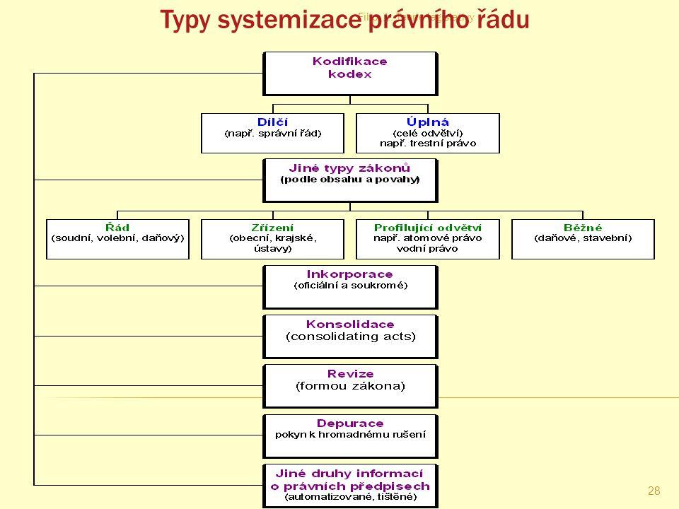 Typy systemizace právního řádu