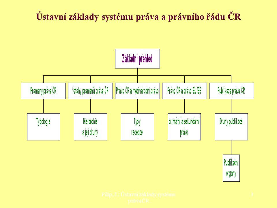 Ústavní základy systému práva a právního řádu ČR