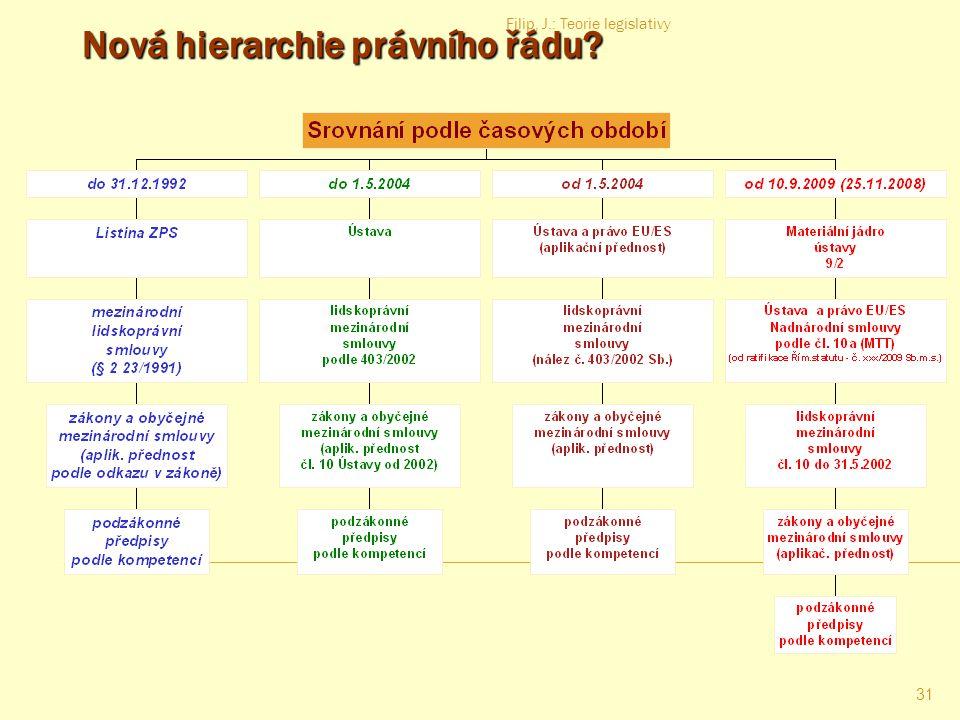 Nová hierarchie právního řádu