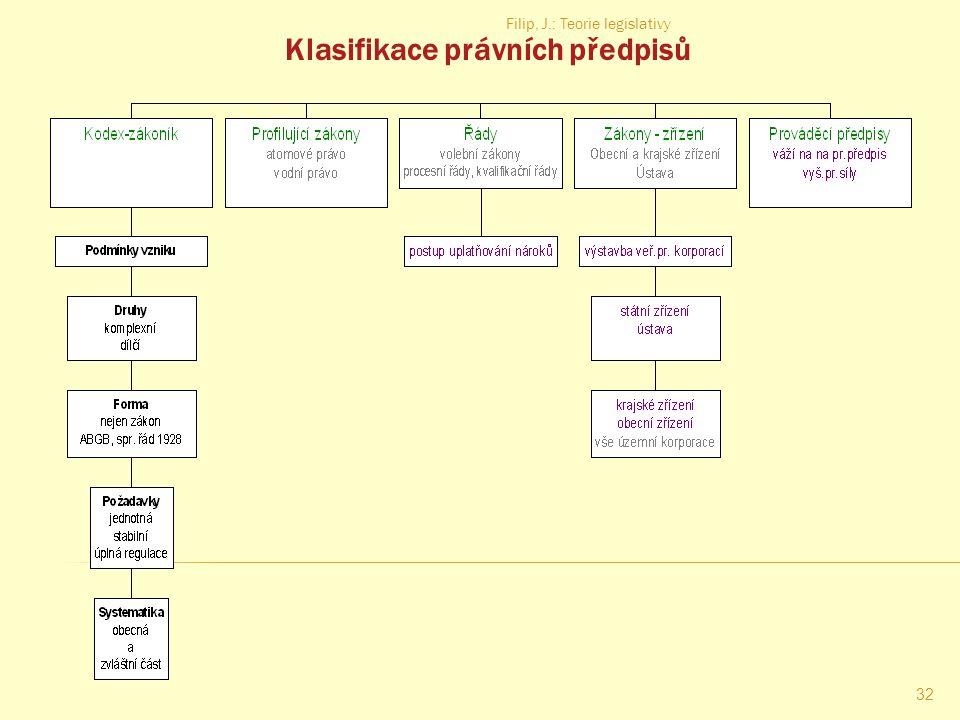 Klasifikace právních předpisů