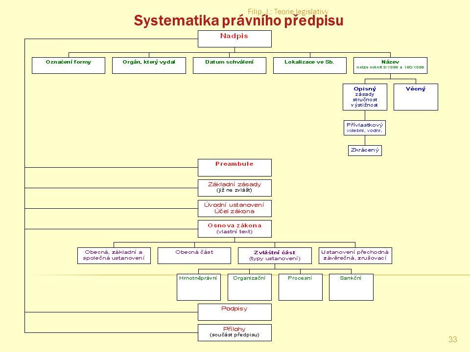 Systematika právního předpisu