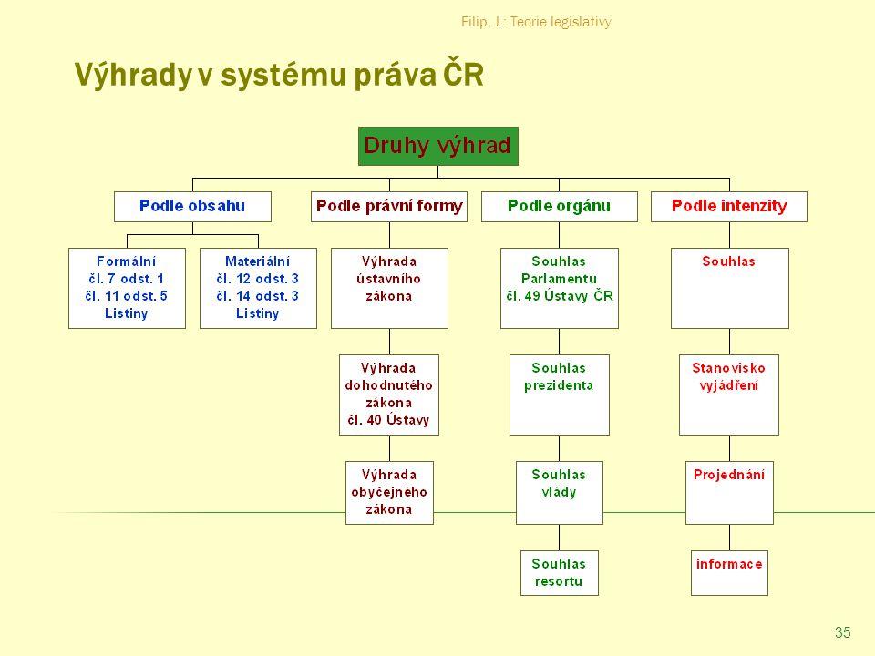 Výhrady v systému práva ČR