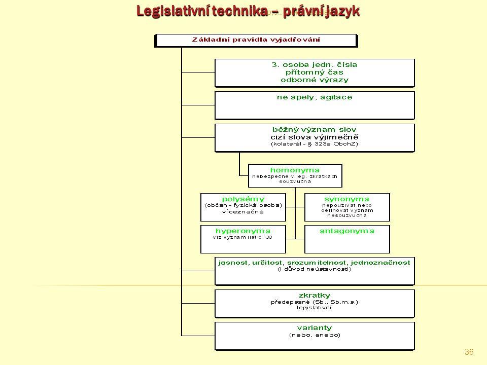 Legislativní technika – právní jazyk