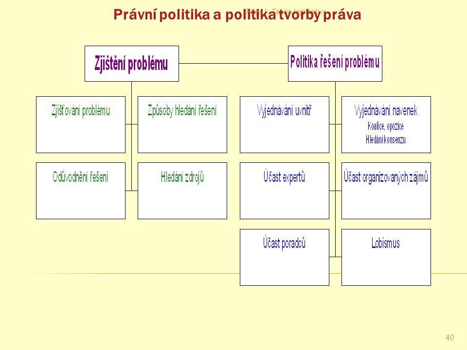 Právní politika a politika tvorby práva