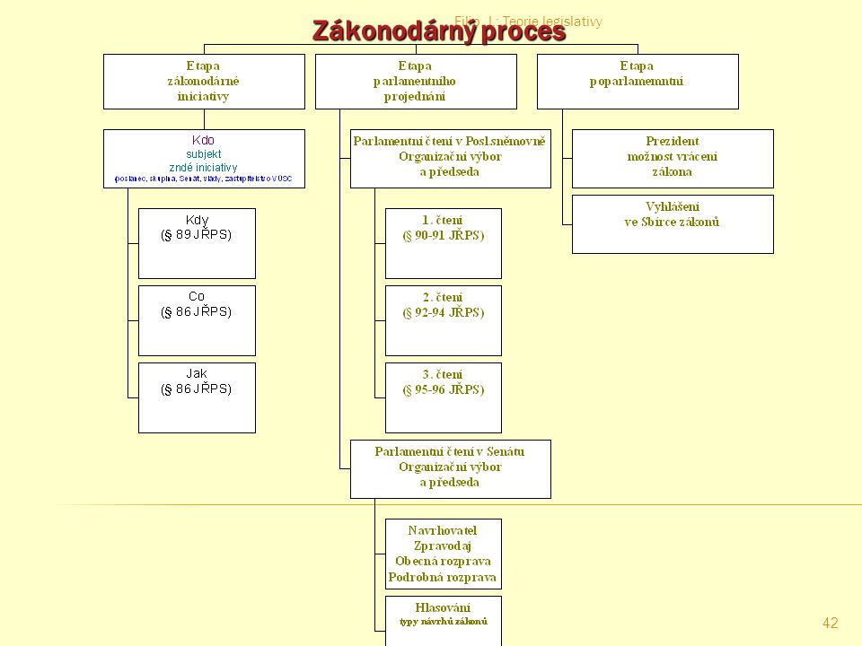 Zákonodárný proces Filip, J.: Teorie legislativy