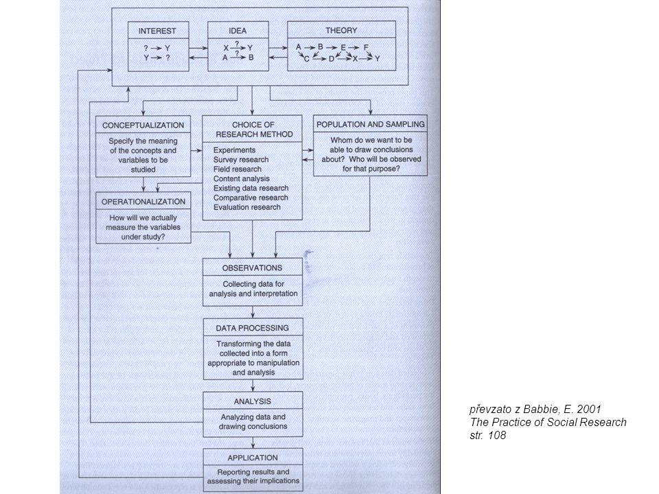 převzato z Babbie, E. 2001 The Practice of Social Research str. 108
