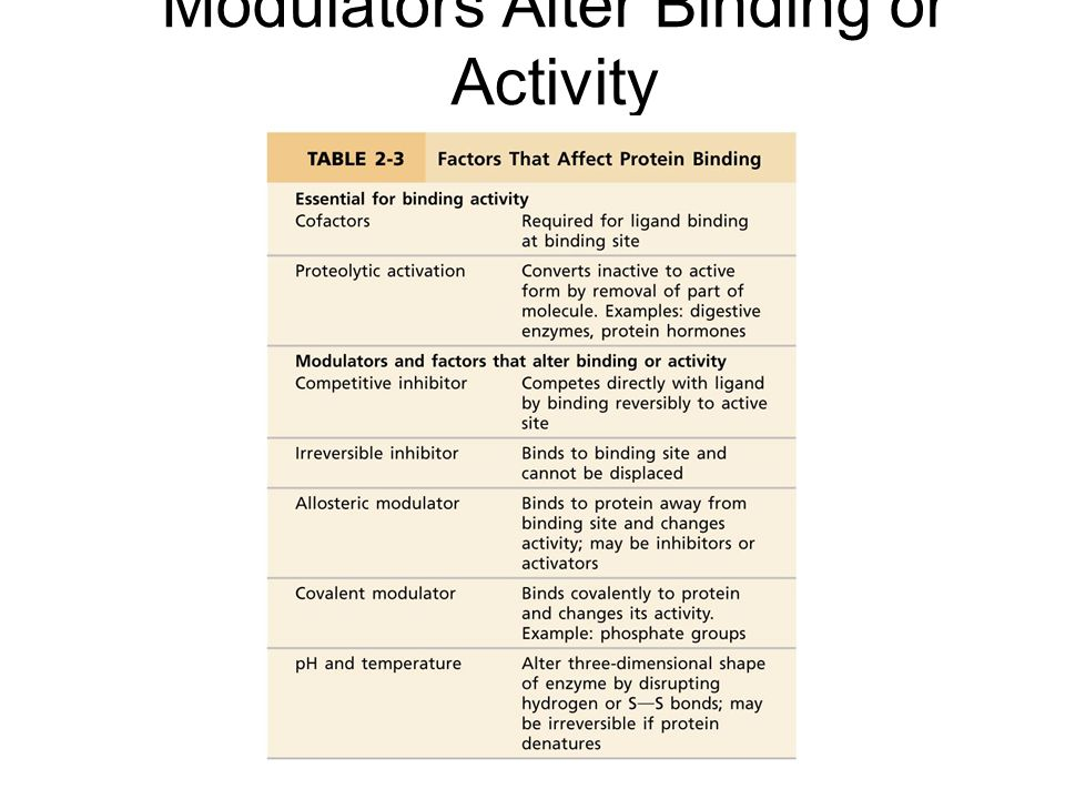 Modulators Alter Binding or Activity