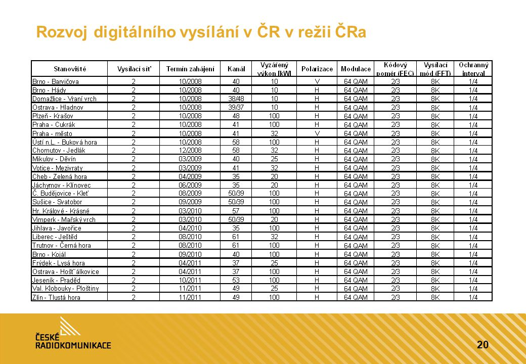 Rozvoj digitálního vysílání v ČR v režii ČRa