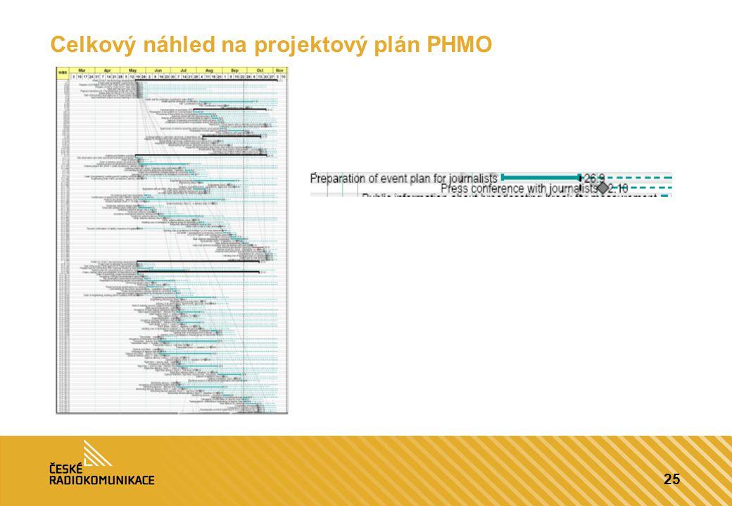 Celkový náhled na projektový plán PHMO