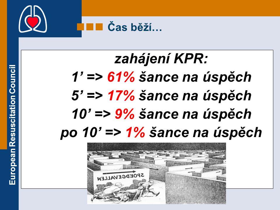 1' => 61% šance na úspěch 5' => 17% šance na úspěch