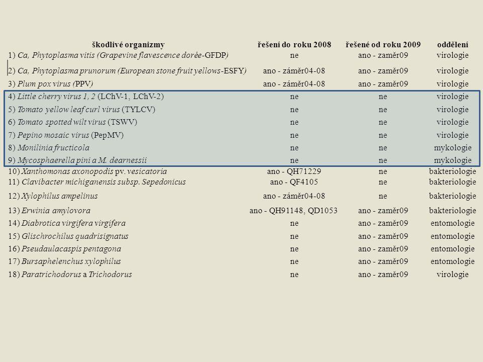 škodlivé organizmy řešení do roku 2008. řešené od roku 2009. oddělení. 1) Ca, Phytoplasma vitis (Grapevine flavescence dorée-GFDP)