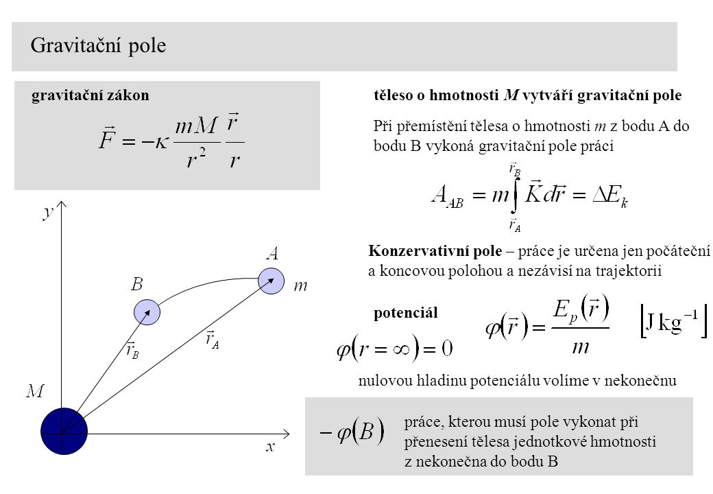 Gravitační pole gravitační zákon