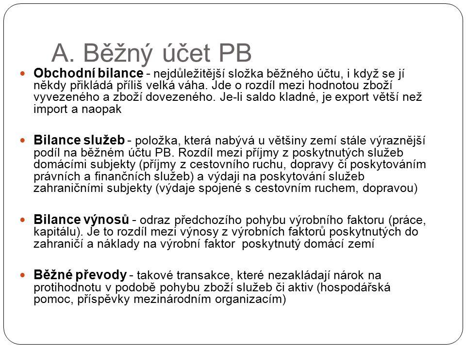 A. Běžný účet PB
