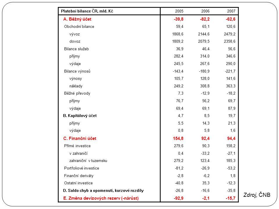 Zdroj, ČNB A. Běžný účet -39,8 -82,2 -62,6 C. Finanční účet 154,8 92,4