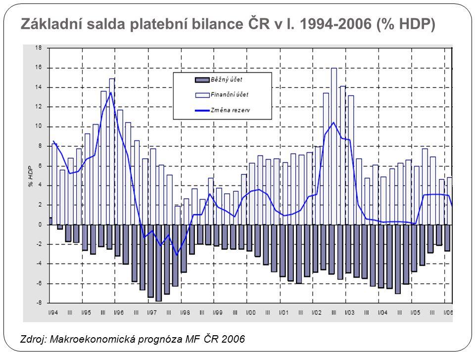 Základní salda platební bilance ČR v l. 1994-2006 (% HDP)