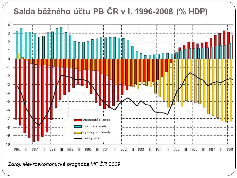 Salda běžného účtu PB ČR v l. 1996-2008 (% HDP)