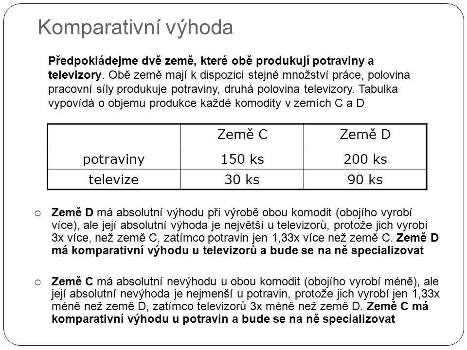 Komparativní výhoda Země C Země D potraviny 150 ks 200 ks televize