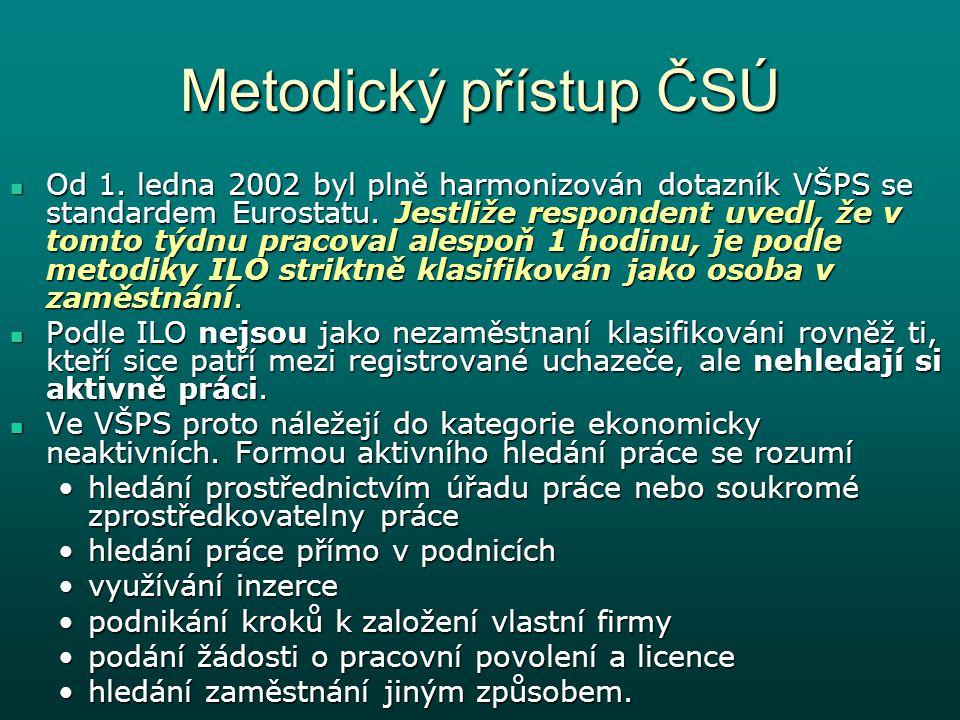 Metodický přístup ČSÚ